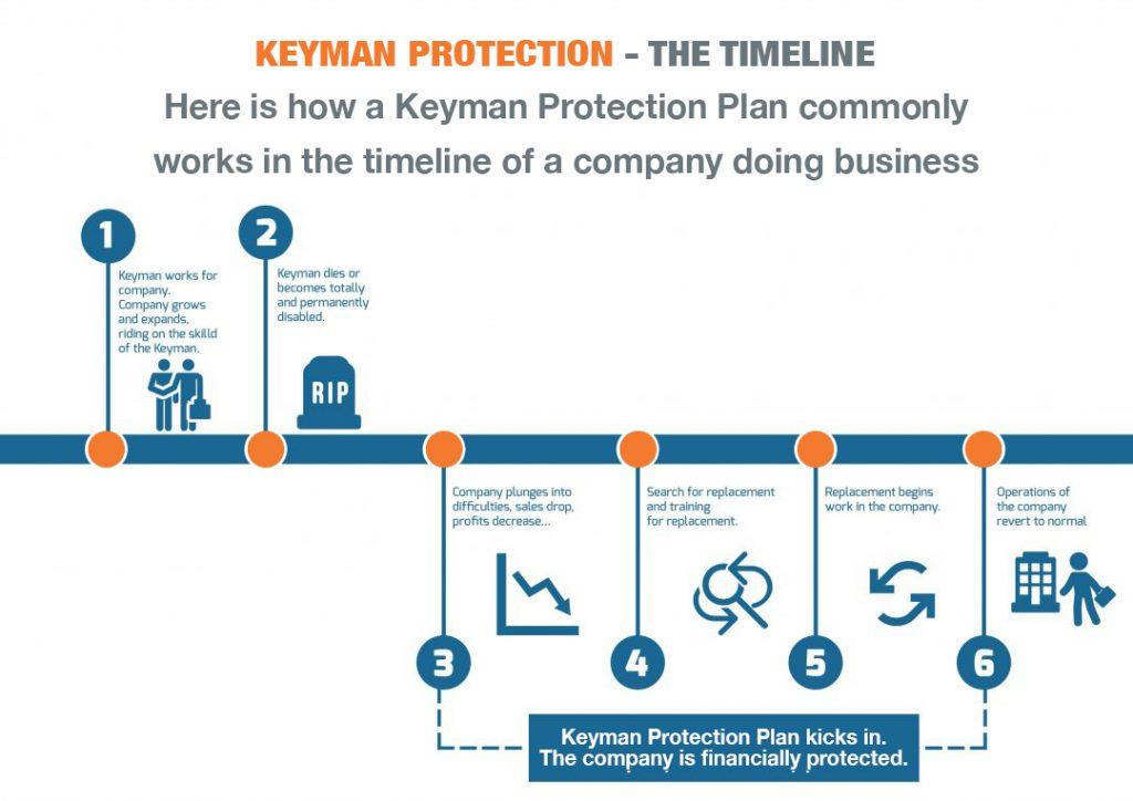 Keyman timeline copy